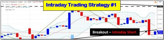 Intraday Trading Strategy quriouswealth
